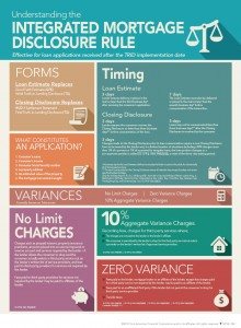 Understanding-the-Integrated-Mortgage-Disclosure-Rule-Infographic-eCard